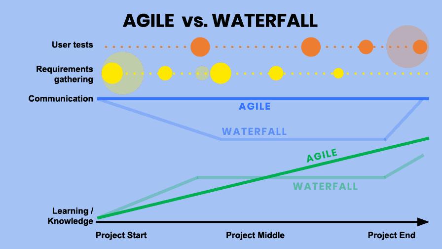 Agile vs Waterfall for Digital Transformation