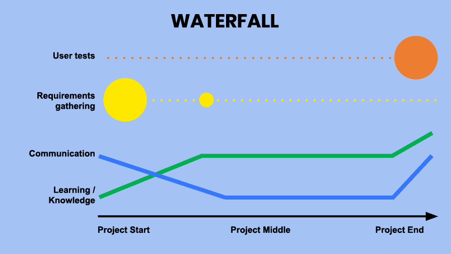 Do not use Waterfall for Digital transformation