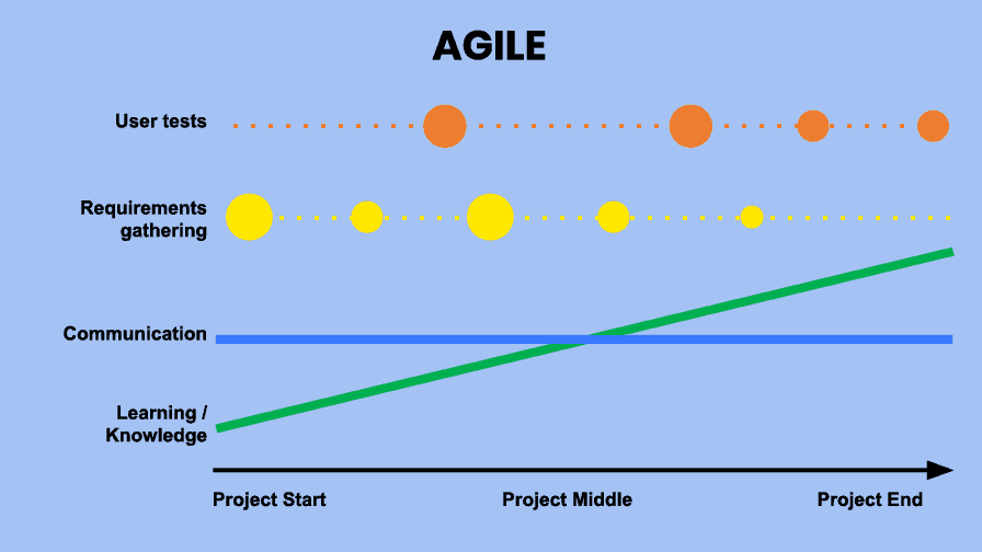 Digital transformation using Agile process