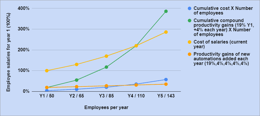 Automations - Compound productivity gains
