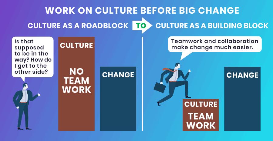 Change management - Culture