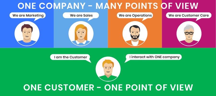 Company points of view and Customer point of view